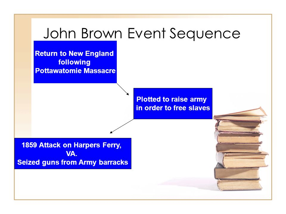 John Brown Event Sequence Return to New England following Pottawatomie Massacre Plotted to raise army in order to free slaves 1859 Attack on Harpers Ferry, VA.