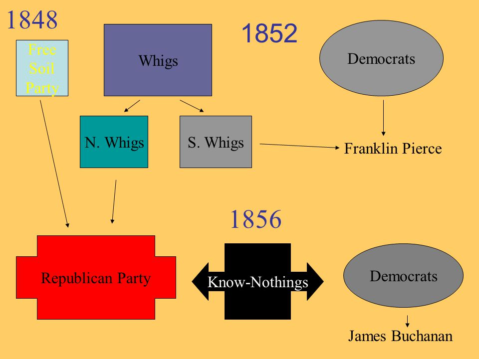 Whigs Democrats S. WhigsN. Whigs Democrats 1852 Franklin Pierce 1848 Free Soil Party Republican Party 1856 James Buchanan Know-Nothings