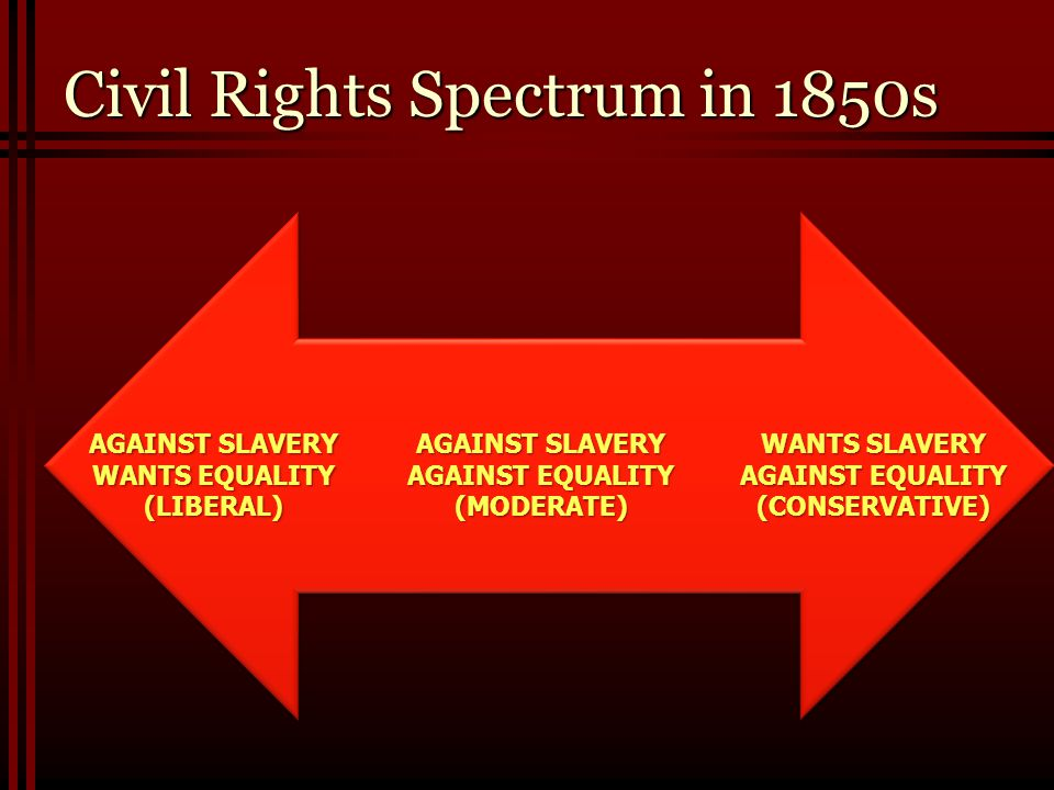 Civil Rights Spectrum in 1850s AGAINST SLAVERY WANTS EQUALITY (LIBERAL) AGAINST SLAVERY AGAINST EQUALITY (MODERATE) WANTS SLAVERY AGAINST EQUALITY (CO