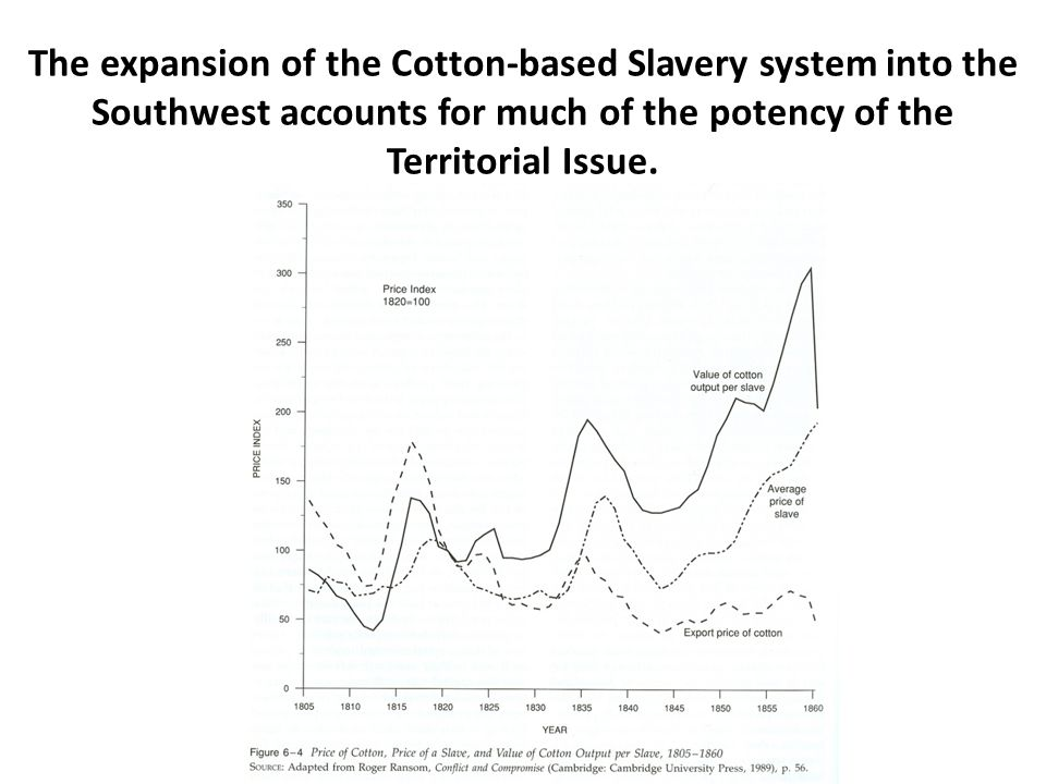The expansion of the Cotton-based Slavery system into the Southwest accounts for much of the potency of the Territorial Issue.