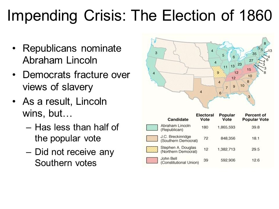 Impending Crisis: The Election of 1860 Republicans nominate Abraham Lincoln Democrats fracture over views of slavery As a result, Lincoln wins, but… –Has less than half of the popular vote –Did not receive any Southern votes