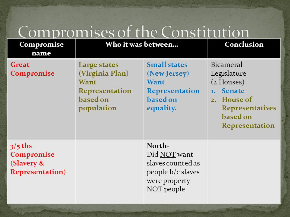 Compromise name Who it was between… Conclusion Great Compromise Large states (Virginia Plan) Want Representation based on population Small states (New Jersey) Want Representation based on equality.
