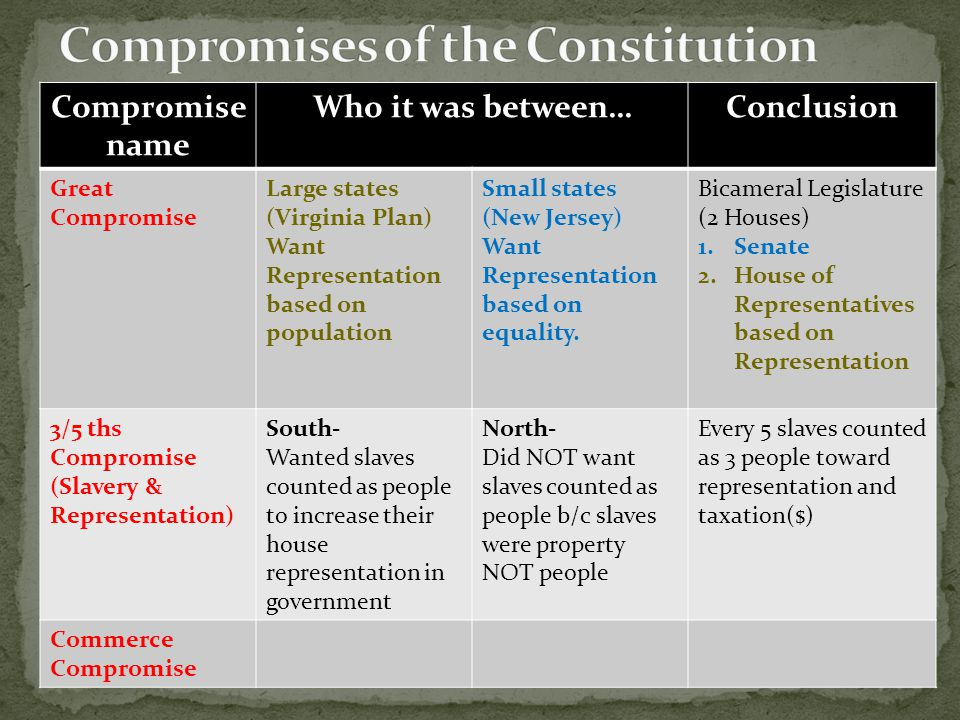 Compromise name Who it was between…Conclusion Great Compromise Large states (Virginia Plan) Want Representation based on population Small states (New Jersey) Want Representation based on equality.