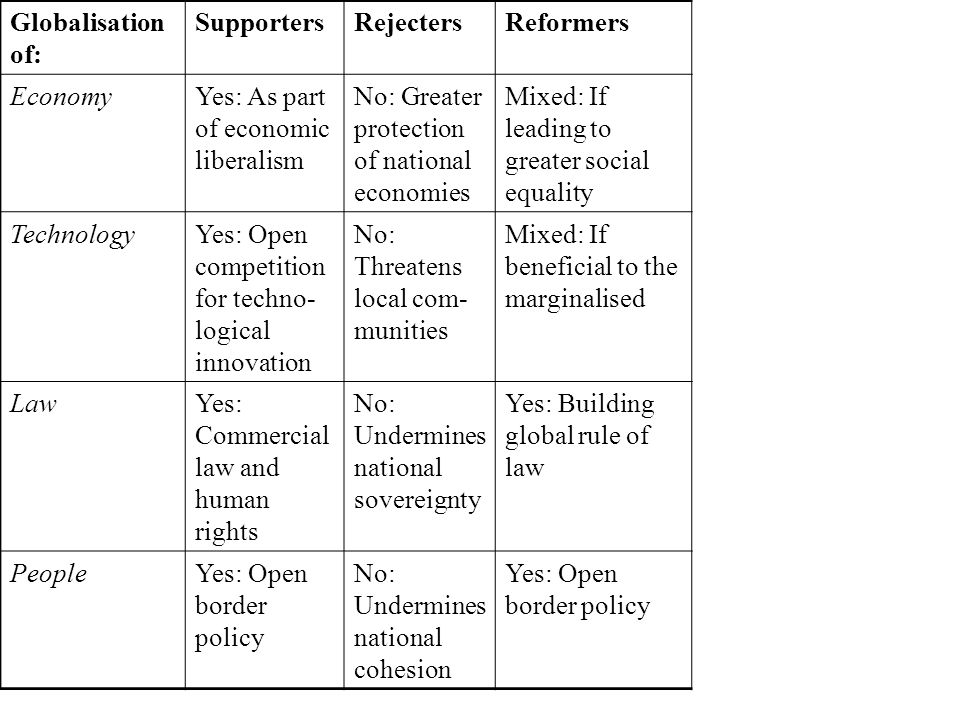 Globalisation of: SupportersRejectersReformers EconomyYes: As part of economic liberalism No: Greater protection of national economies Mixed: If leading to greater social equality TechnologyYes: Open competition for techno- logical innovation No: Threatens local com- munities Mixed: If beneficial to the marginalised LawYes: Commercial law and human rights No: Undermines national sovereignty Yes: Building global rule of law PeopleYes: Open border policy No: Undermines national cohesion Yes: Open border policy