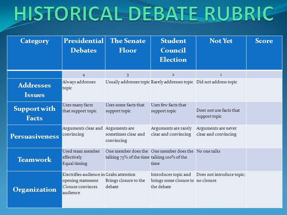 Category Presidential Debates The Senate Floor Student Council Election Not YetScore 4321 Addresses Issues Always addresses topic Usually addresses topicRarely addresses topicDid not address topic Support with Facts Uses many facts that support topic Uses some facts that support topic Uses few facts that support topic Does not use facts that support topic Persuasiveness Arguments clear and convincing Arguments are sometimes clear and convincing Arguments are rarely clear and convincing Arguments are never clear and convincing Teamwork Used team member effectively Equal timing One member does the talking 75% of the time One member does the talking 100% of the time No one talks Organization Electrifies audience in opening statement Closure convinces audience Grabs attention Brings closure to the debate Introduces topic and brings some closure to the debate Does not introduce topic; no closure