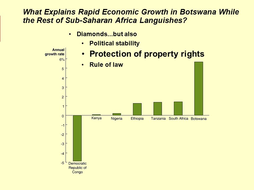 What Explains Rapid Economic Growth in Botswana While the Rest of Sub-Saharan Africa Languishes.