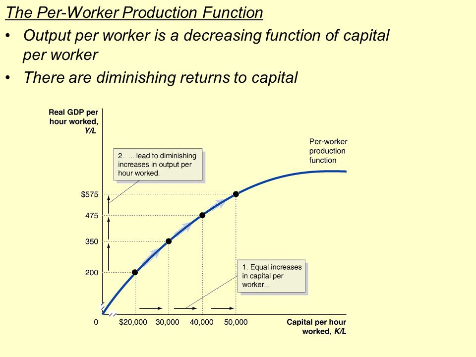 The Per-Worker Production Function Output per worker is a decreasing function of capital per worker There are diminishing returns to capital