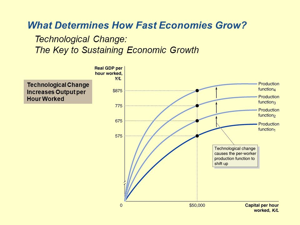Technological Change Increases Output per Hour Worked What Determines How Fast Economies Grow.