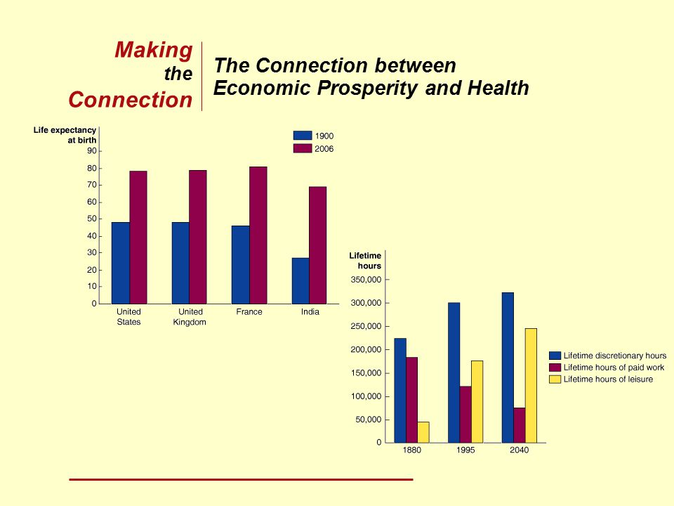 The Connection between Economic Prosperity and Health Making the Connection