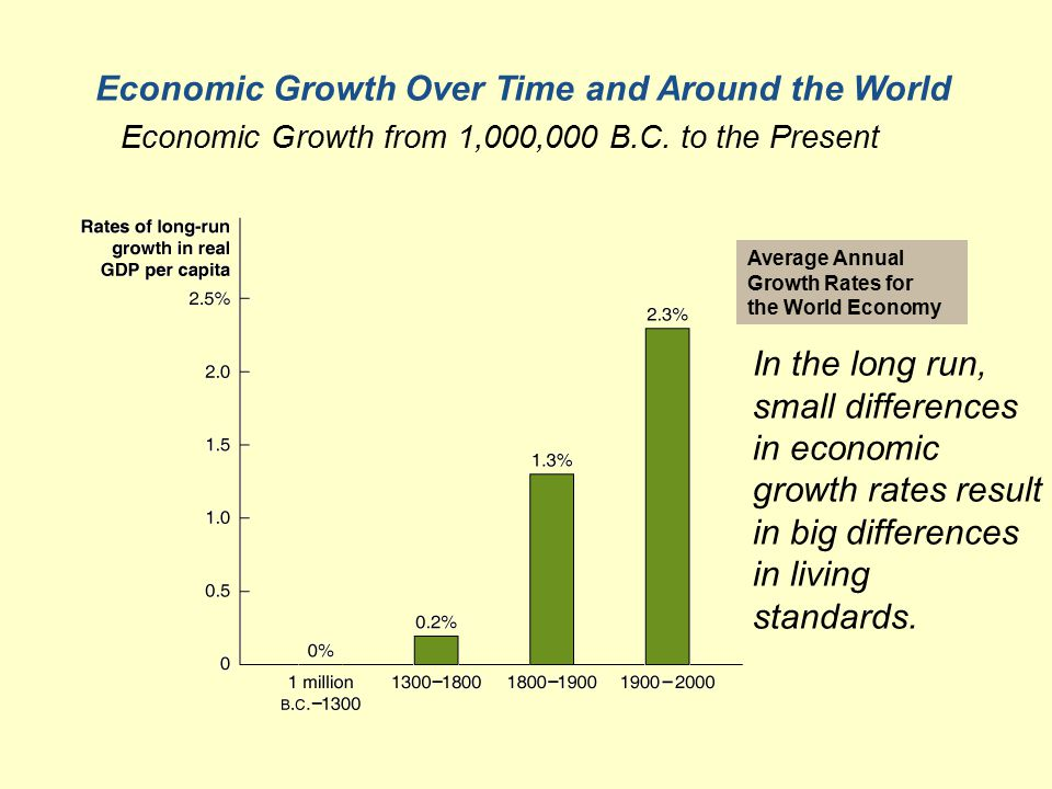 Average Annual Growth Rates for the World Economy Economic Growth Over Time and Around the World Economic Growth from 1,000,000 B.C.