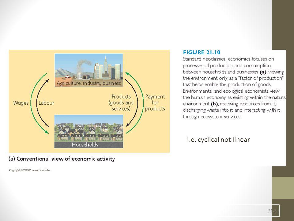 21-37 i.e. cyclical not linear