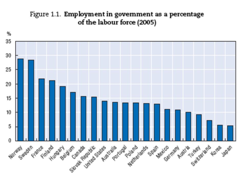 Government Employees In terms of total government employees (% of the labor force), the US actually ranks in the middle.