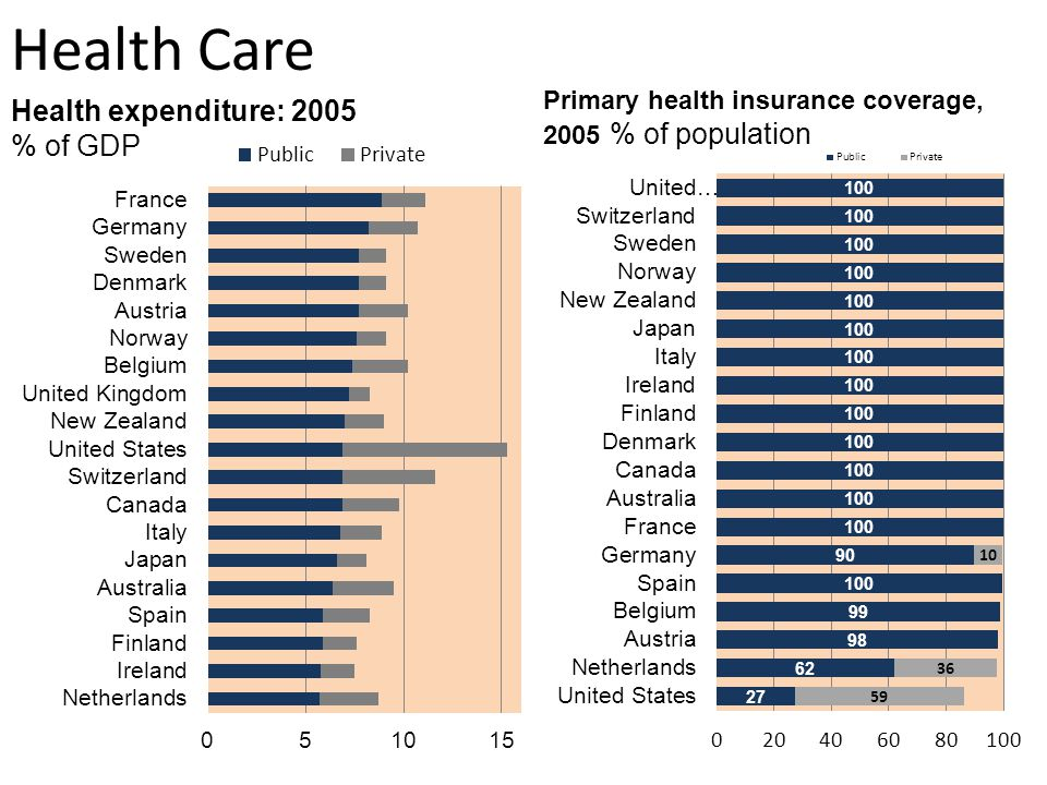 Health Care The US is the only developed nation (and among very few nations in the whole world) that does not provide its citizens universal health coverage as a right of citizenship.