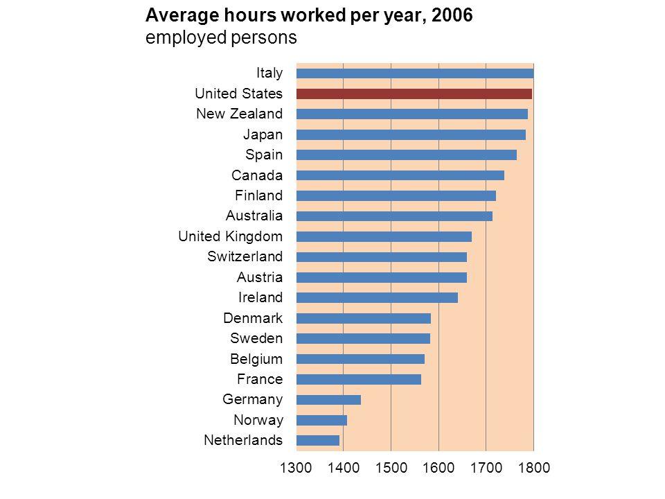 Employment Regulation: US Fair Labor Standards Act – 40 hr.