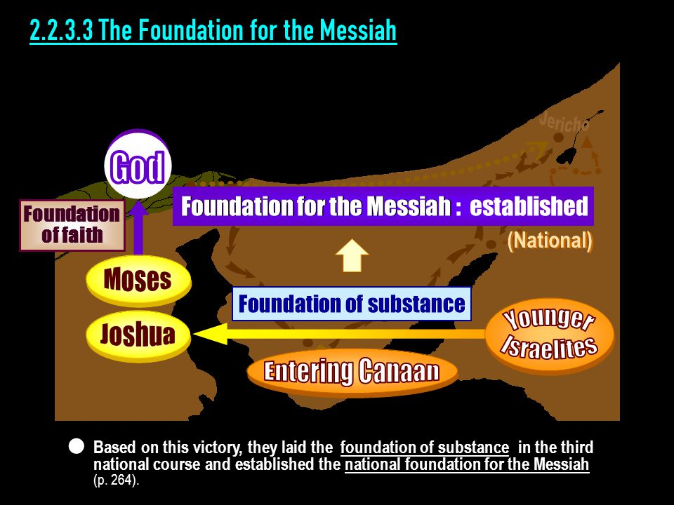 2.2.3.3 The Foundation for the Messiah (National) Based on this victory, they laid the foundation of substance in the third national course and established the national foundation for the Messiah (p.