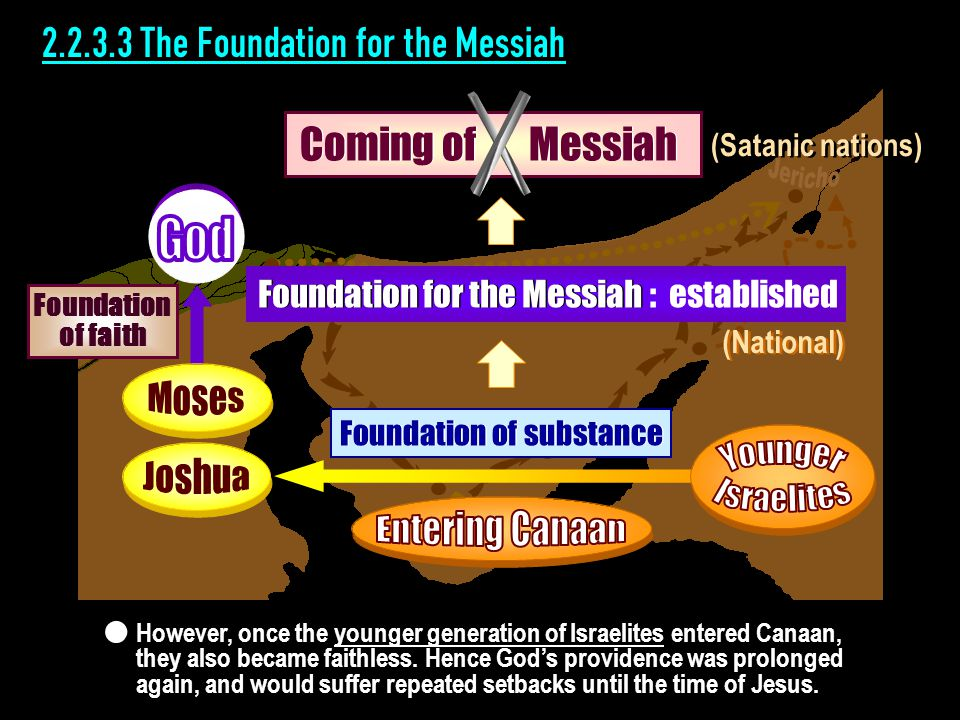 2.2.3.3 The Foundation for the Messiah Foundation for the Messiah : established (National) Foundation of substance Foundation of faith However, once the younger generation of Israelites entered Canaan, they also became faithless.
