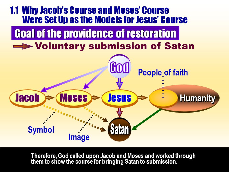 Therefore, God called upon Jacob and Moses and worked through them to show the course for bringing Satan to submission.
