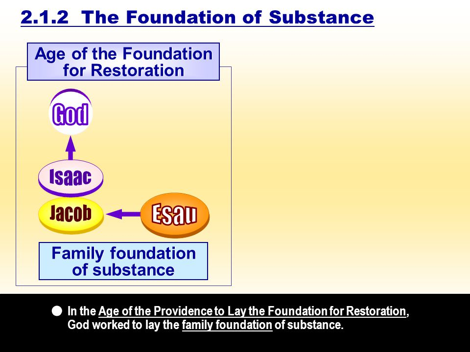 Family foundation of substance Family foundation of substance In the Age of the Providence to Lay the Foundation for Restoration, God worked to lay the family foundation of substance.