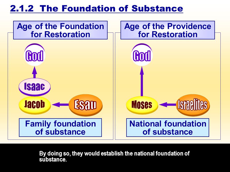By doing so, they would establish the national foundation of substance.