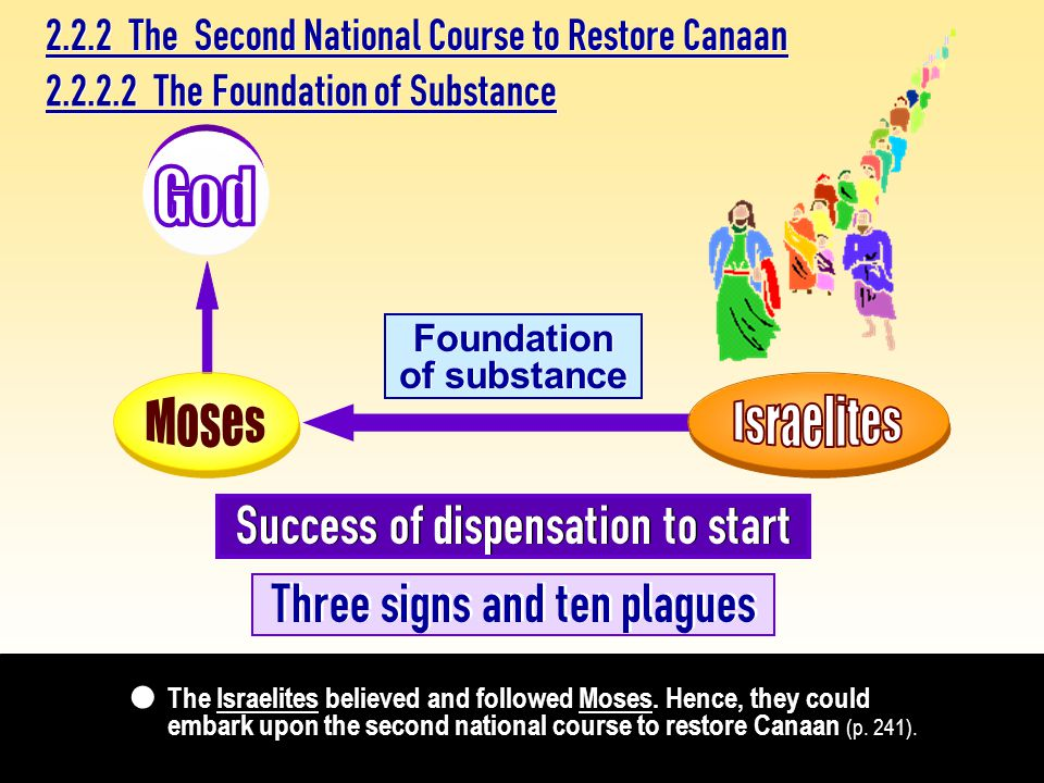 2.2.2.2 The Foundation of Substance 2.2.2 The Second National Course to Restore Canaan The Israelites believed and followed Moses.