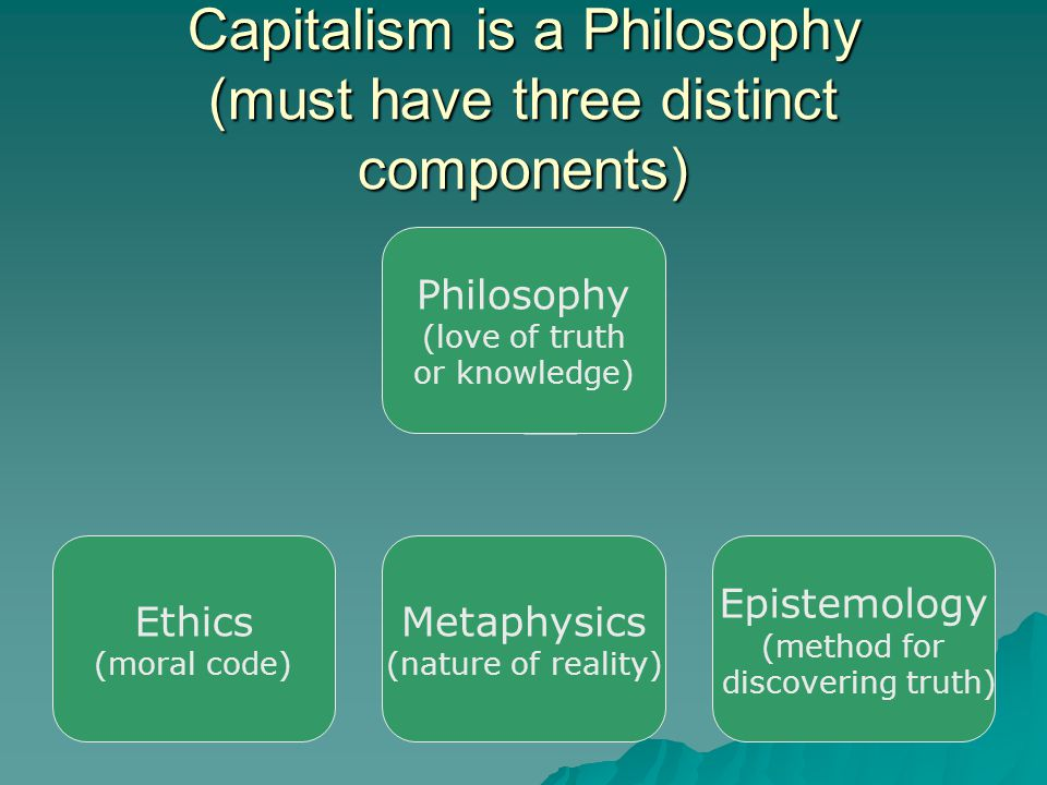 Capitalism is a Philosophy (must have three distinct components) Philosophy (love of truth or knowledge) Ethics (moral code) Metaphysics (nature of reality) Epistemology (method for discovering truth)