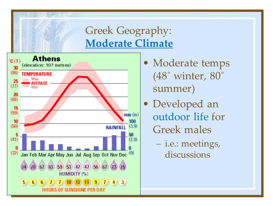 Greek Geography: Moderate Climate Moderate temps (48˚ winter, 80˚ summer) Developed an outdoor life for Greek males –i.e.: meetings, discussions