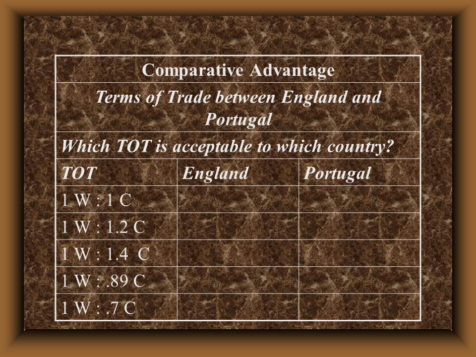Terms of Trade between England and Portugal Which TOT is acceptable to which country.