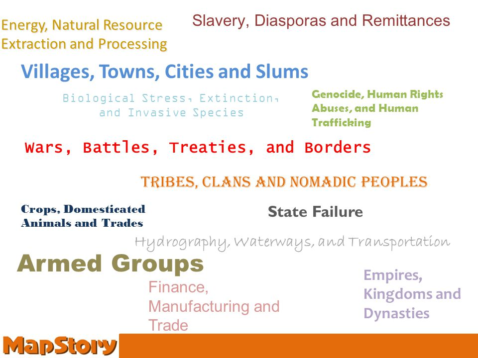 Tribes, Clans and Nomadic Peoples Villages, Towns, Cities and Slums Armed Groups Empires, Kingdoms and Dynasties Slavery, Diasporas and Remittances Wars, Battles, Treaties, and Borders Crops, Domesticated Animals and Trades Genocide, Human Rights Abuses, and Human Trafficking Hydrography, Waterways, and Transportation Energy, Natural Resource Extraction and Processing Finance, Manufacturing and Trade Biological Stress, Extinction, and Invasive Species State Failure