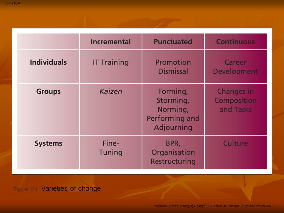Slide 10.9 Bernard Burnes, Managing Change, 5 th Edition, © Pearson Education Limited 2009 Figure 10.2 Change continuum