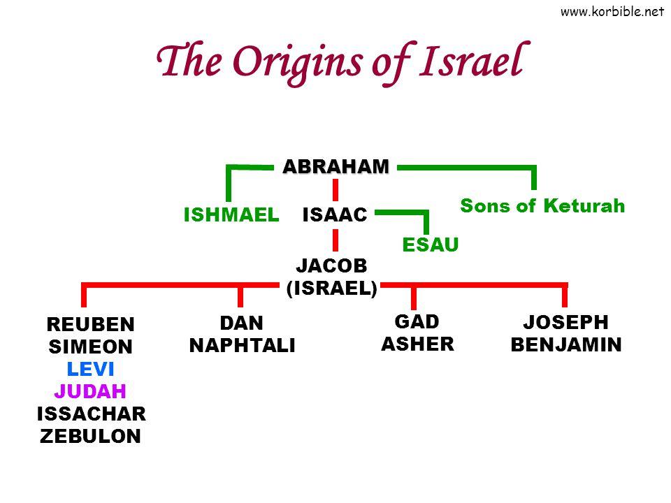 www.korbible.net The Origins of Israel ABRAHAM ISHMAEL ISAAC JACOB (ISRAEL) REUBEN SIMEON LEVI JUDAH ISSACHAR ZEBULON DAN NAPHTALI GAD ASHER JOSEPH BENJAMIN ESAU Sons of Keturah