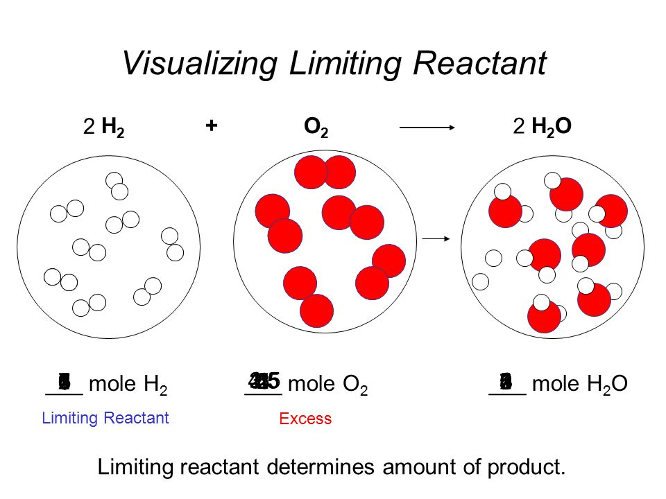 Visualizing Limiting Reactant 1 23 4 5 6 7 8 H 2 + O 2 H 2 O ___ mole O 2 ___ mole H 2 O___ mole H 2 8 507 4.5 6 4 5 3.5 4 3 3 2.5 2 2 1 1.5 0 1 Limiting Reactant Excess Limiting reactant determines amount of product.