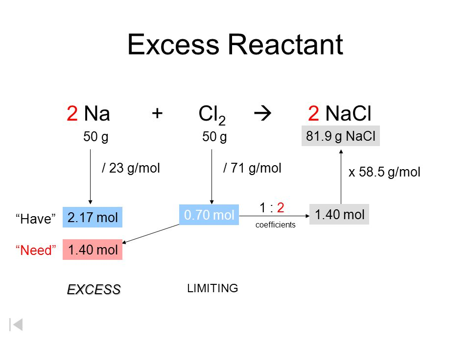 Excess Reactant 2 Na + Cl 2  2 NaCl 50 g 50 g x g Have / 23 g/mol/ 71 g/mol 2.17 mol Need 1.40 mol EXCESS LIMITING 1.40 mol x 58.5 g/mol 81.9 g NaCl 1 : 2 coefficients 0.70 mol