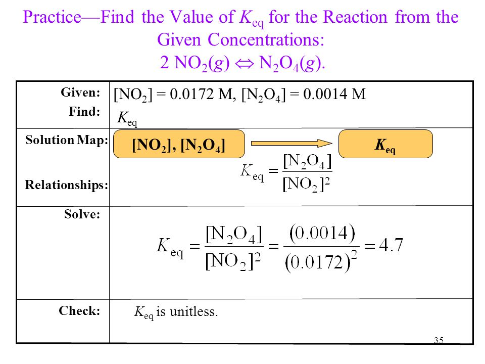 Practice—Find the Value of K eq for the Reaction from the Given Concentrations: 2 NO 2 (g)  N 2 O 4 (g). K eq is unitless. Check: Solve: Solution Map
