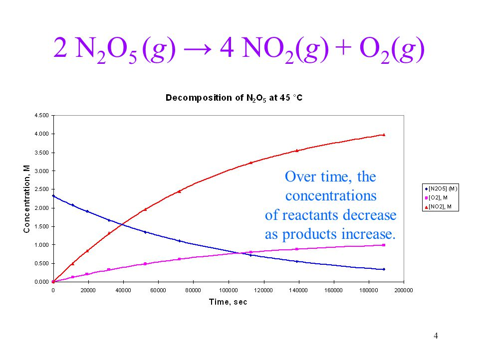4 2 N 2 O 5 (g) → 4 NO 2 (g) + O 2 (g) Over time, the concentrations of reactants decrease as products increase.