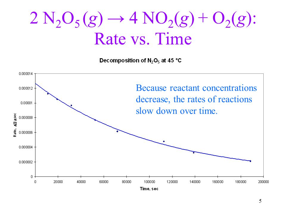 5 2 N 2 O 5 (g) → 4 NO 2 (g) + O 2 (g): Rate vs. Time Because reactant concentrations decrease, the rates of reactions slow down over time.
