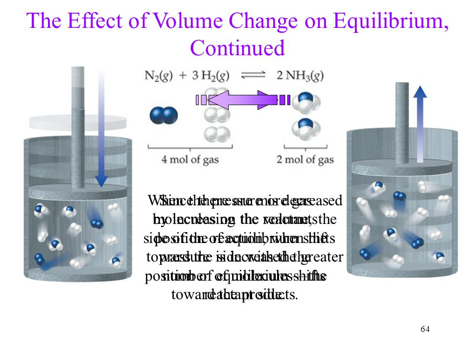 64 Since there are more gas molecules on the reactants side of the reaction, when the pressure is increased the position of equilibrium shifts toward