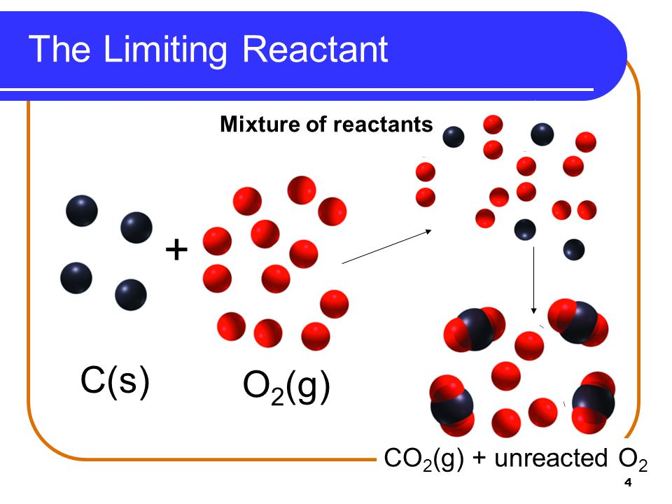 4 + C(s) O 2 (g) Mixture of reactants CO 2 (g) + unreacted O 2 The Limiting Reactant