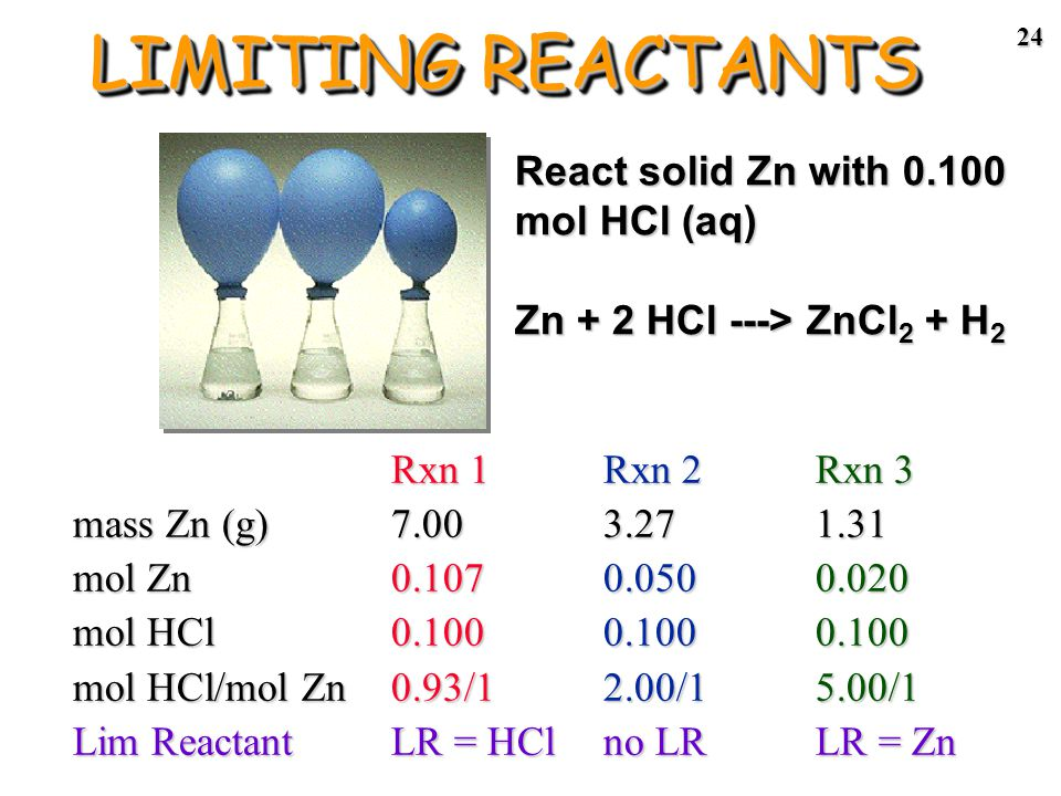23 Rxn 1: Balloon inflates fully, some Zn left * More than enough Zn to use up the 0.100 mol HCl Rxn 2: Balloon inflates fully, no Zn left * Right amount of each (HCl and Zn) Rxn 3: Balloon does not inflate fully, no Zn left.