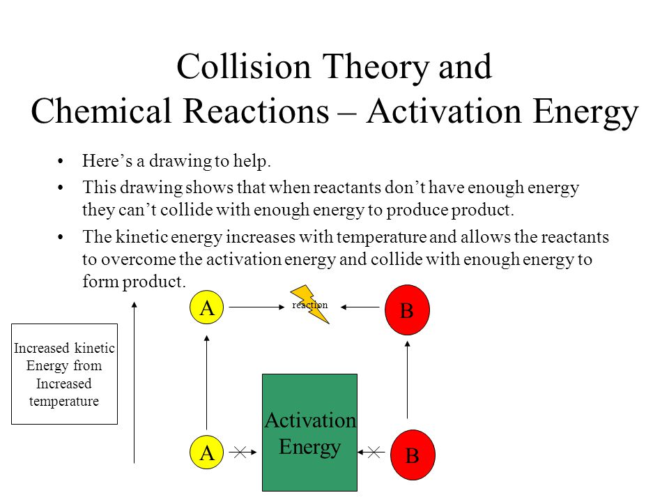 Collision Theory and Chemical Reactions – Activation Energy Here's a drawing to help. This drawing shows that when reactants don't have enough energy