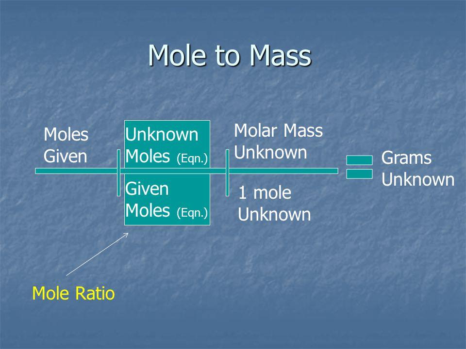 Mass to Mole Grams Given Molar Mass Given Given Moles (Eqn.) 1 mol Given Unknown Moles (Eqn.) Moles Unknown Mole Ratio