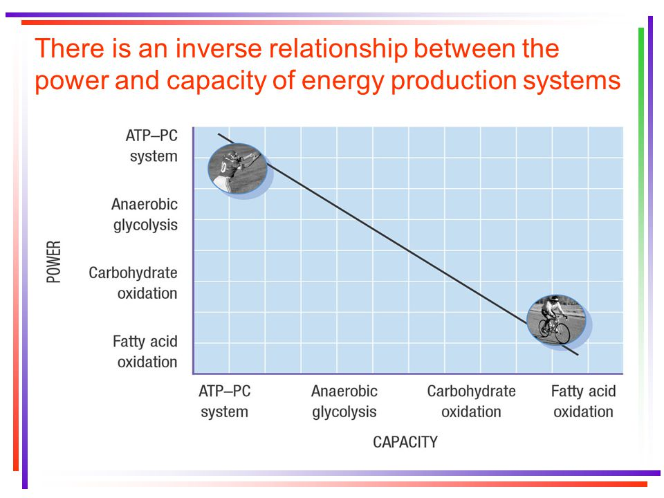 There is an inverse relationship between the power and capacity of energy production systems