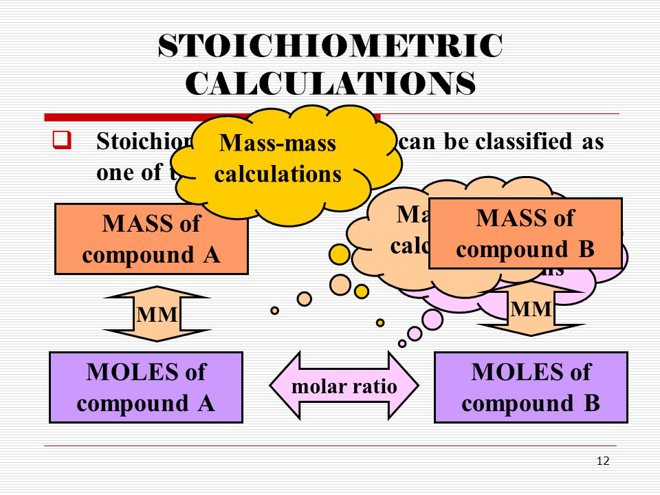 12 STOICHIOMETRIC CALCULATIONS  Stoichiometric calculations can be classified as one of the following: MOLES of compound A MOLES of compound B molar ratio Mole-mole calculations MASS of compound A MM Mass-mole calculations MASS of compound B MM Mass-mass calculations