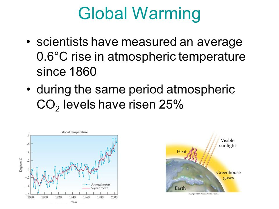 Global Warming scientists have measured an average 0.6°C rise in atmospheric temperature since 1860 during the same period atmospheric CO 2 levels have risen 25%