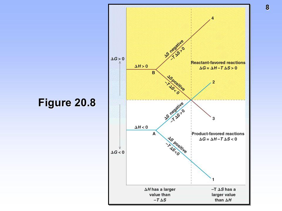9 Gibbs Free Energy, G ΔG o = ΔH o - T ΔS o ΔG o = ΔH o - T ΔS o Two methods of calculating ΔG o a)Determine Δ H o rxn and Δ S o rxn and use Gibbs equation.