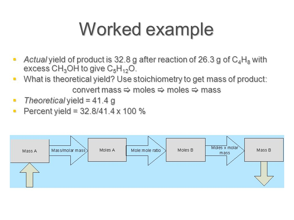 Worked example  Actual yield of product is 32.8 g after reaction of 26.3 g of C 4 H 8 with excess CH 3 OH to give C 5 H 12 O.