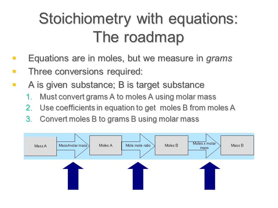 Stoichiometry with equations: The roadmap  Equations are in moles, but we measure in grams  Three conversions required:  A is given substance; B is target substance 1.Must convert grams A to moles A using molar mass 2.Use coefficients in equation to get moles B from moles A 3.Convert moles B to grams B using molar mass