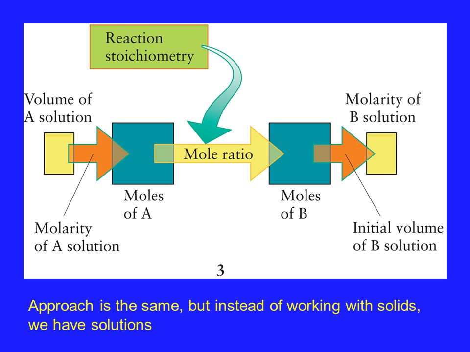 Approach is the same, but instead of working with solids, we have solutions