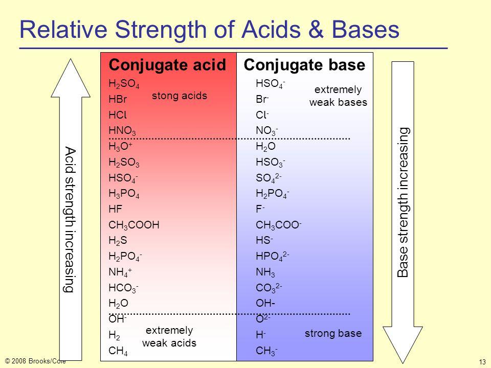 © 2008 Brooks/Cole 13 Conjugate acid Conjugate base H 2 SO 4 HSO 4 - HBrBr - HC l C l - HNO 3 NO 3 - H 3 O + H 2 O H 2 SO 3 HSO 3 - HSO 4 - SO 4 2- H