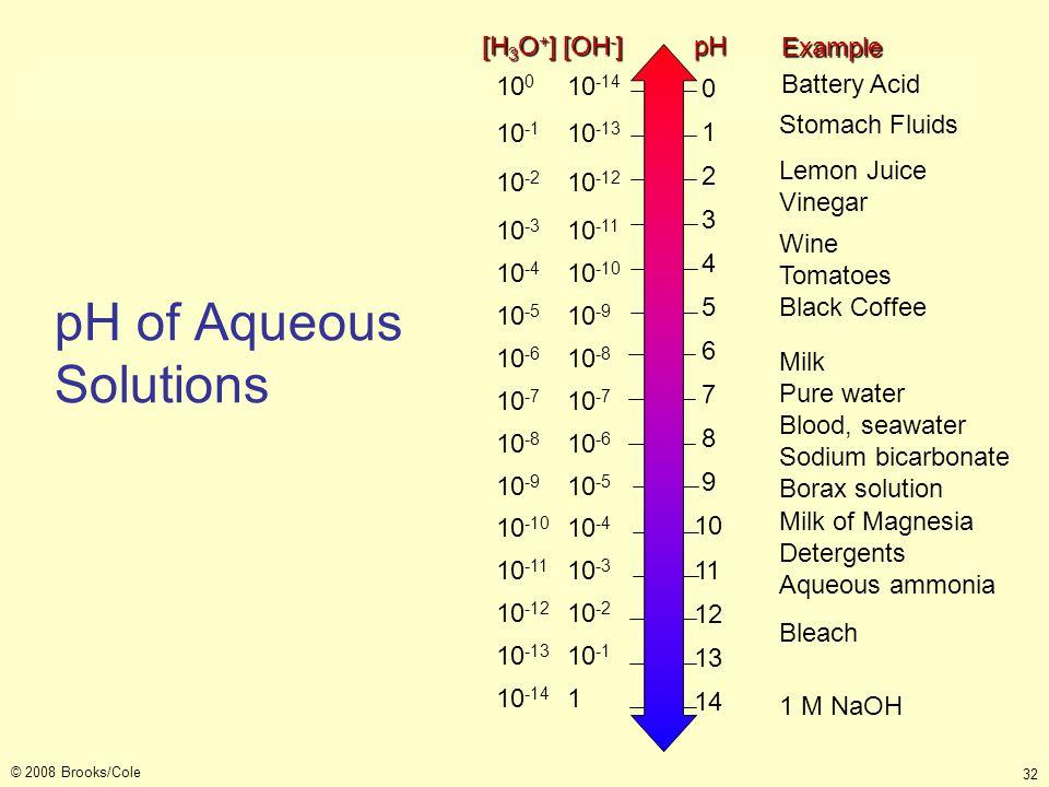 © 2008 Brooks/Cole 32 pH of Aqueous Solutions Stomach Fluids Lemon Juice Vinegar Wine Tomatoes Black Coffee Milk Pure water Blood, seawater Sodium bic