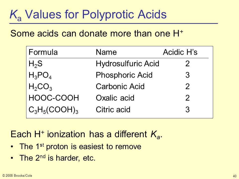 © 2008 Brooks/Cole 40 K a Values for Polyprotic Acids Some acids can donate more than one H + FormulaNameAcidic H's H 2 SHydrosulfuric Acid2 H 3 PO 4